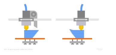 Кои са най-важните неща при 3D моделирането?